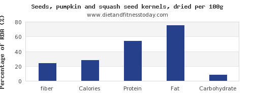 fiber and nutrition facts in pumpkin seeds per 100g