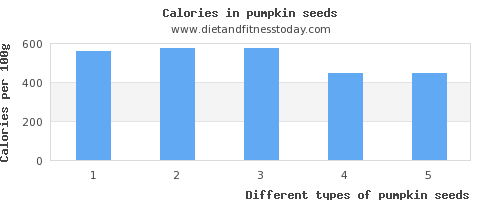 pumpkin seeds iron per 100g