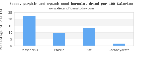 phosphorus and nutrition facts in pumpkin seeds per 100 calories