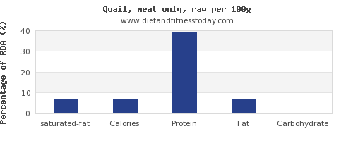 saturated fat and nutrition facts in quail per 100g