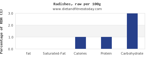 fat and nutrition facts in radishes per 100g