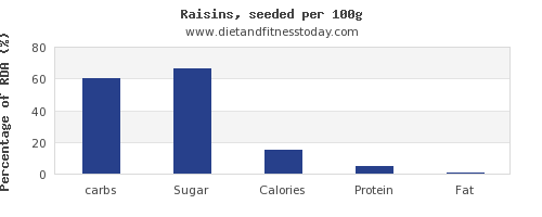 carbs and nutrition facts in raisins per 100g