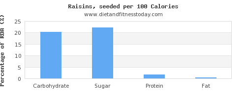 carbs and nutrition facts in raisins per 100 calories