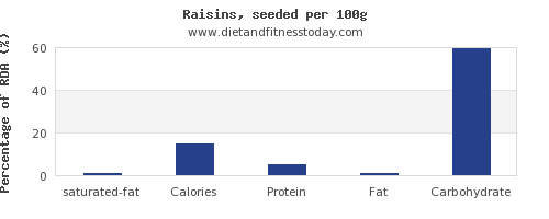 saturated fat and nutrition facts in raisins per 100g