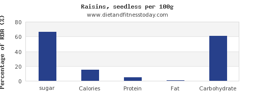 sugar and nutrition facts in raisins per 100g