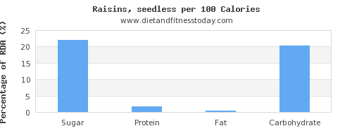 sugar and nutrition facts in raisins per 100 calories