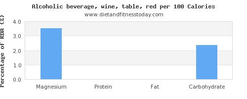 magnesium and nutrition facts in red wine per 100 calories