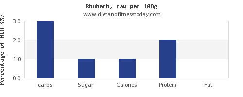 carbs and nutrition facts in rhubarb per 100g