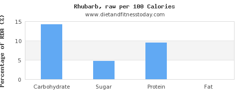 carbs and nutrition facts in rhubarb per 100 calories