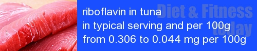 riboflavin in tuna information and values per serving and 100g
