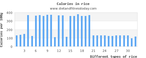 rice saturated fat per 100g