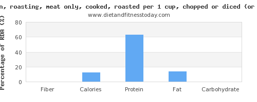 fiber and nutritional content in roasted chicken