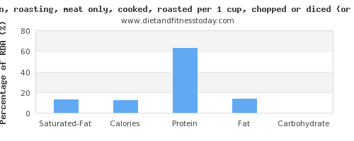 saturated fat and nutritional content in roasted chicken