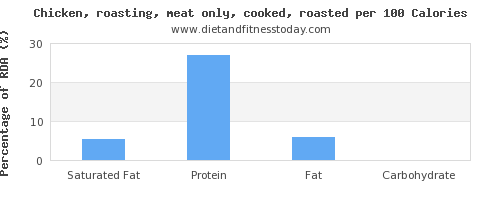 saturated fat and nutrition facts in roasted chicken per 100 calories