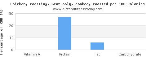 vitamin a and nutrition facts in roasted chicken per 100 calories