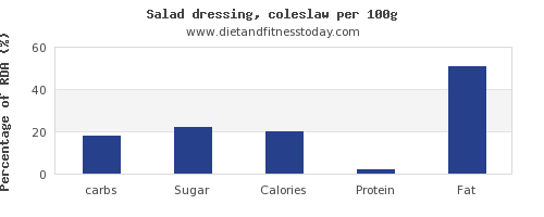 carbs and nutrition facts in salad dressing per 100g