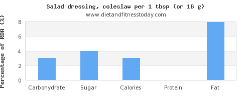 carbs and nutritional content in salad dressing