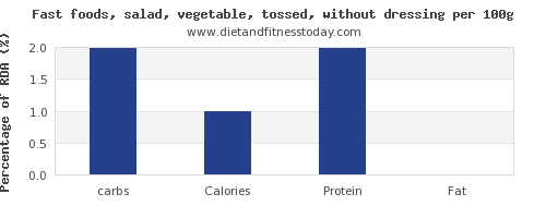 carbs and nutrition facts in salad per 100g