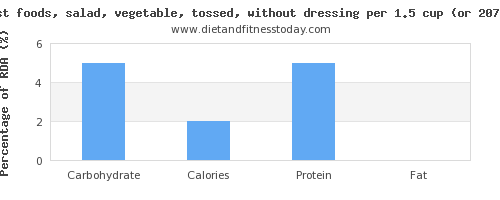 carbs and nutritional content in salad
