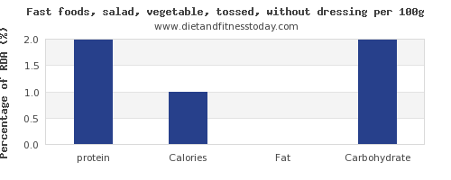 protein and nutrition facts in salad per 100g