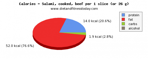 iron, calories and nutritional content in salami