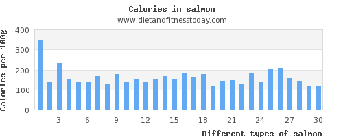 salmon phosphorus per 100g
