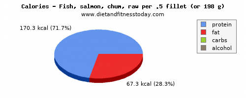 vitamin a, calories and nutritional content in salmon