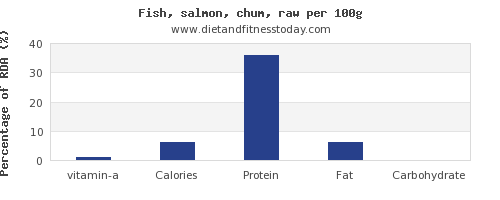 vitamin a and nutrition facts in salmon per 100g
