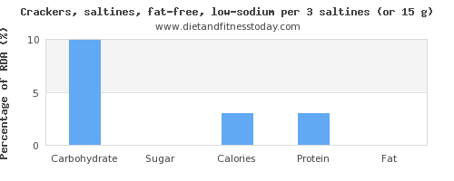 carbs and nutritional content in saltine crackers