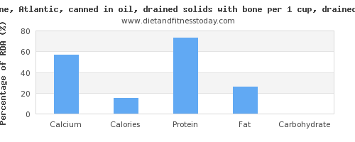 calcium and nutritional content in sardines