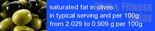 saturated fat in olives information and values per serving and 100g