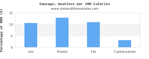 iron and nutrition facts in sausages per 100 calories