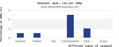 nutritional value and nutrition facts in seaweed per 100g