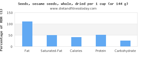 fat and nutritional content in sesame seeds