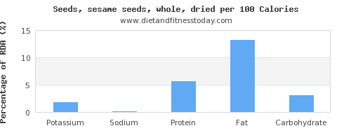 potassium and nutrition facts in sesame seeds per 100 calories