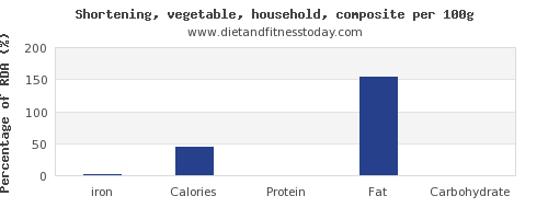 iron and nutrition facts in shortening per 100g