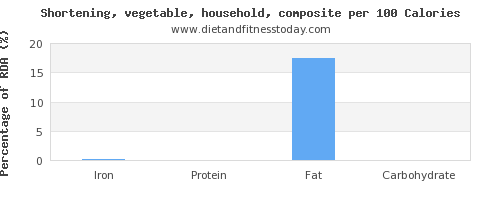 iron and nutrition facts in shortening per 100 calories