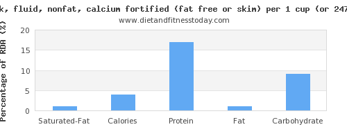 saturated fat and nutritional content in skim milk
