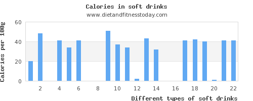 soft drinks vitamin a per 100g