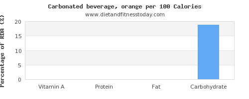 vitamin a and nutrition facts in soft drinks per 100 calories