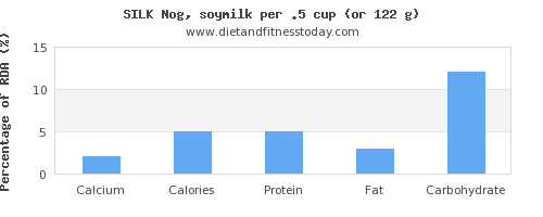 calcium and nutritional content in soy milk