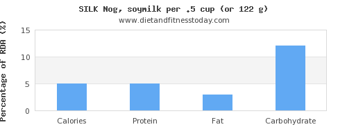calories and nutritional content in soy milk