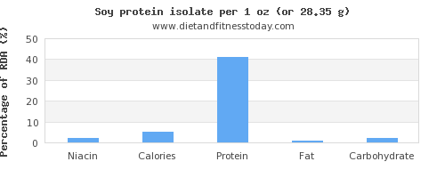 niacin and nutritional content in soy protein
