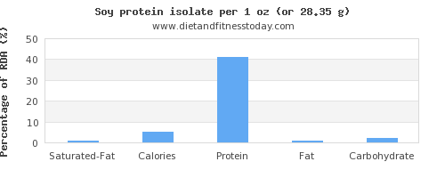 saturated fat and nutritional content in soy protein