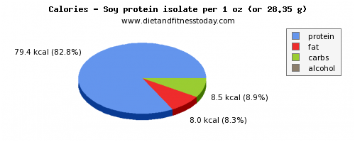 vitamin a, calories and nutritional content in soy protein