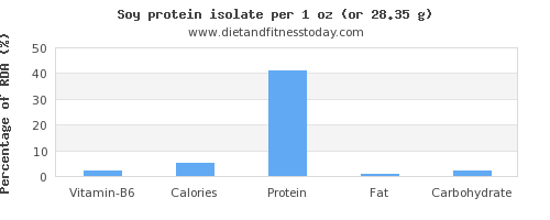 vitamin b6 and nutritional content in soy protein