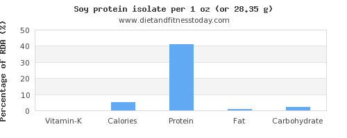 vitamin k and nutritional content in soy protein