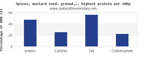 protein and nutrition facts in spices and herbs per 100g