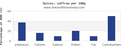 potassium and nutrition facts in spices per 100g