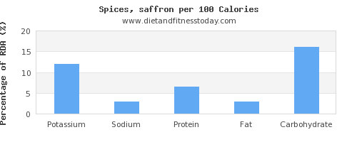 potassium and nutrition facts in spices per 100 calories